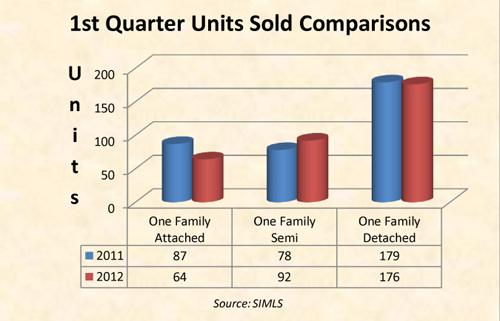 Units-Sold-1st-Qtr-1Fam-sm