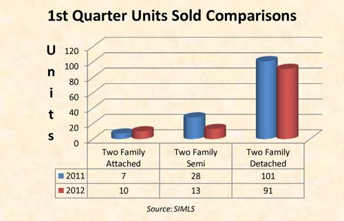 Units-Sold-1st-Qtr-2-Fam-sm